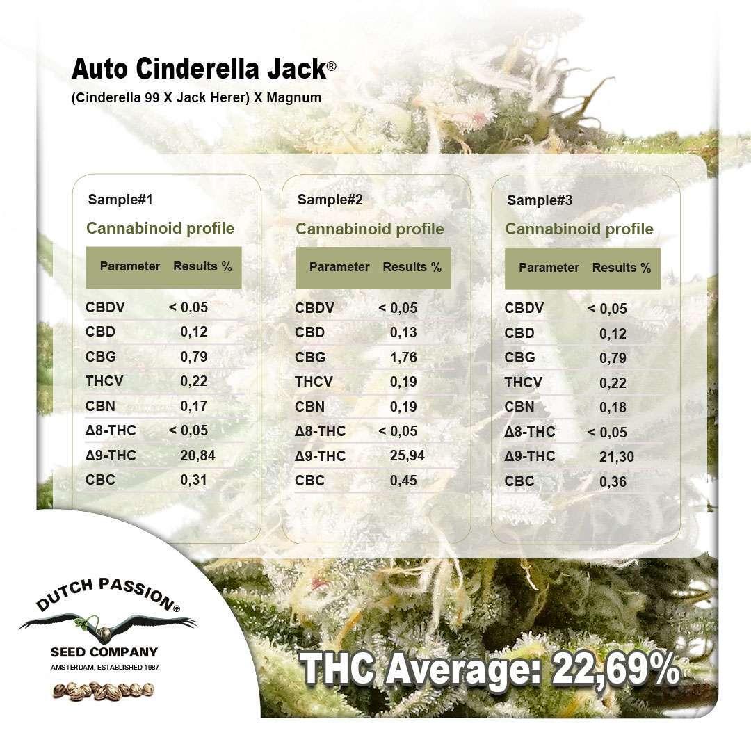 Labresultaten voor de extreem potente Auto Cinderella Jack samples