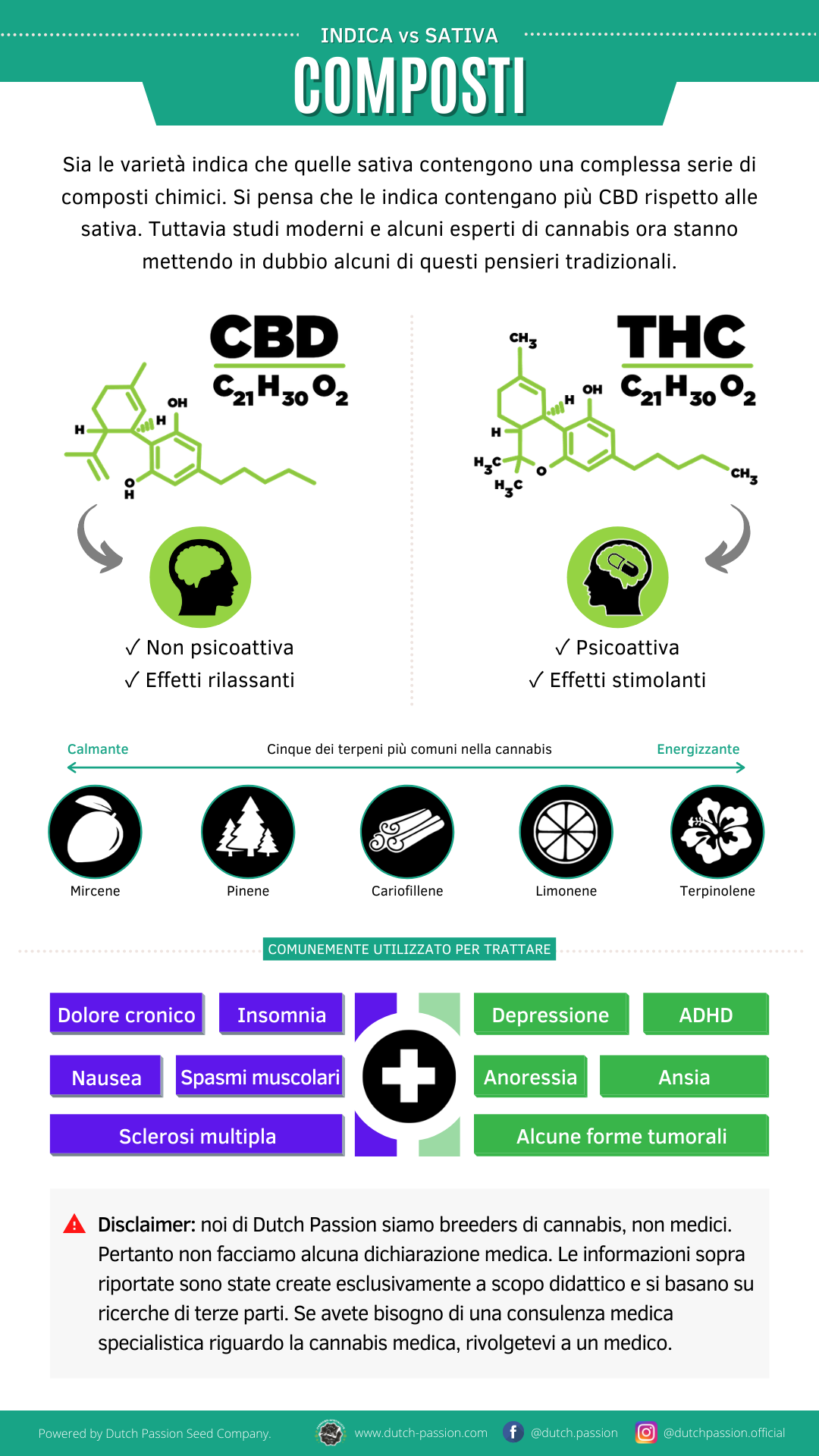 Indica vs Sativa compounds