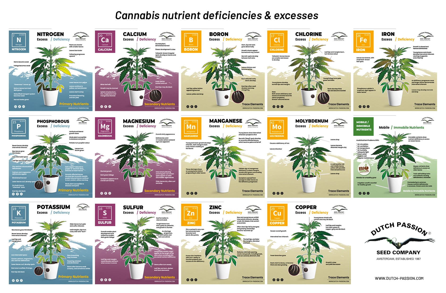 Cannabis nutrient deficiencies and excesses chart