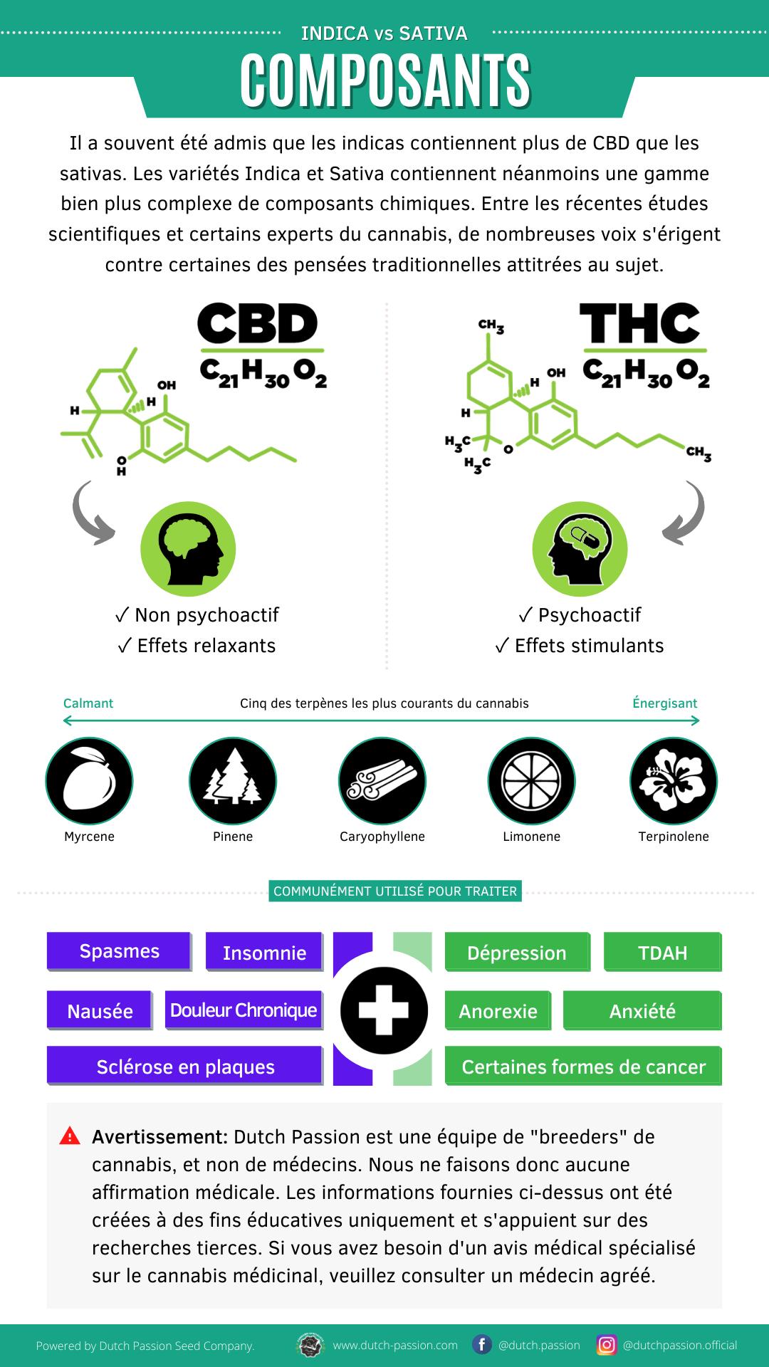 Indica vs Sativa Composants