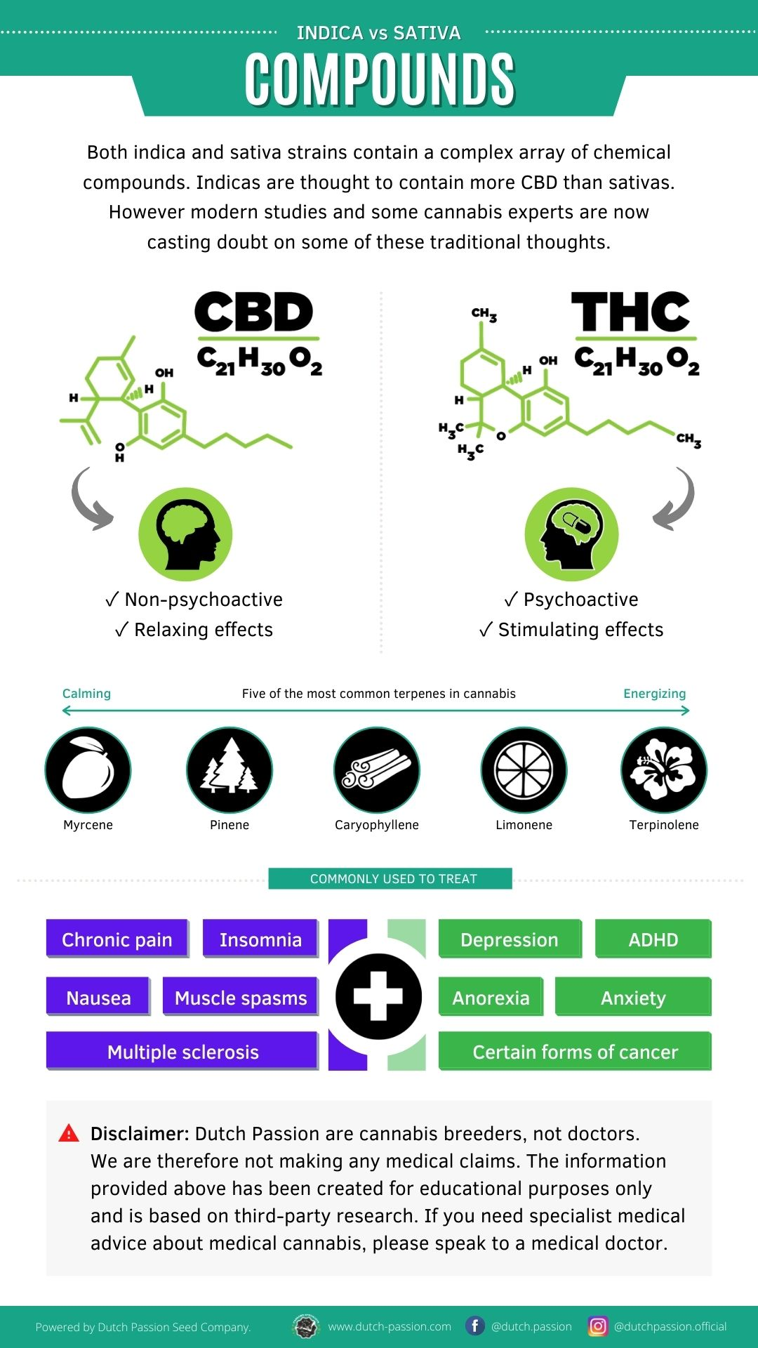 Indica vs Sativa terpenes and cannabinoids