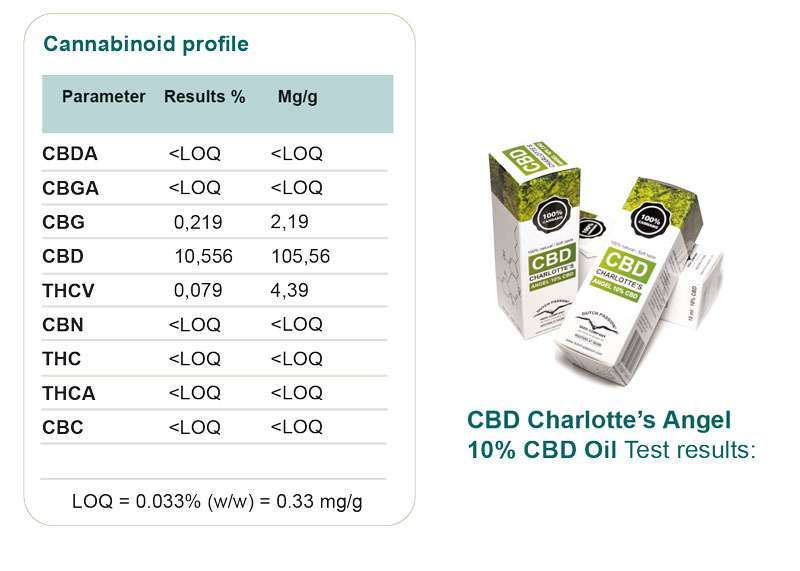 cbd lab results 10% oil