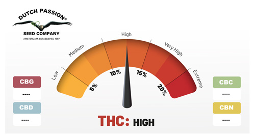 High rating THC