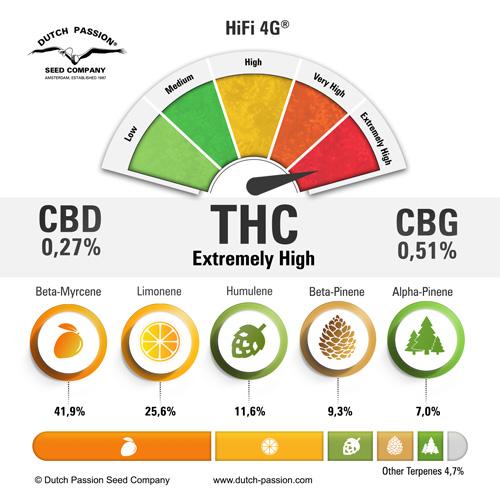 HiFi 4G Cannabinoids and Terpenes