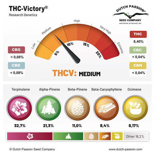 THC-Vicotry cannabinoids and terpenes