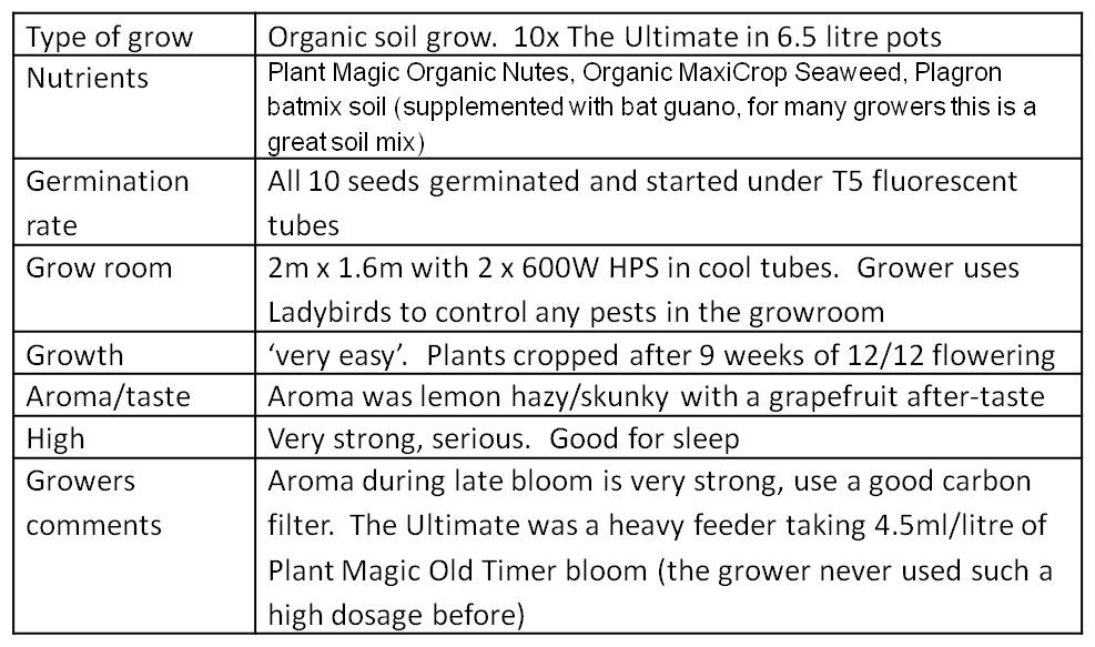 summary of grow conditions, data table